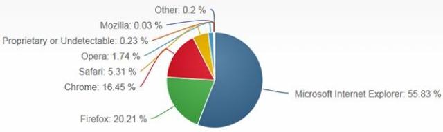 Браузеру Safari принадлежит 61% мобильного рынка