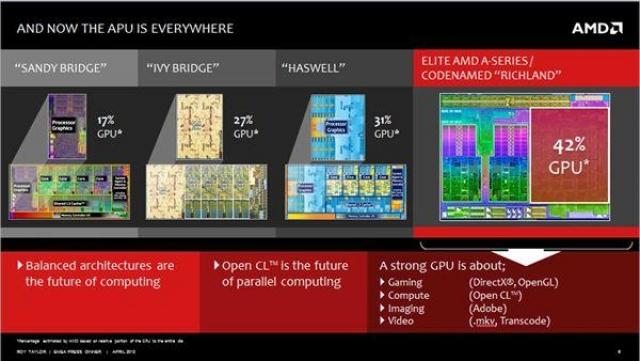 Соперничество Intel и AMD продолжается