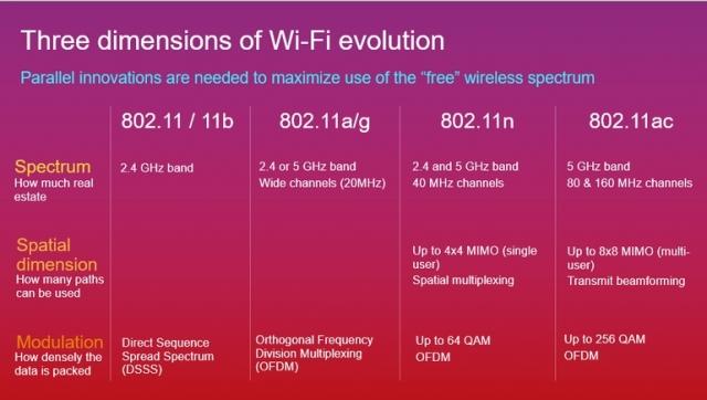 802.11ac wave-2: высокоскоростной Wi-Fi для следующего поколения мобильных устройств