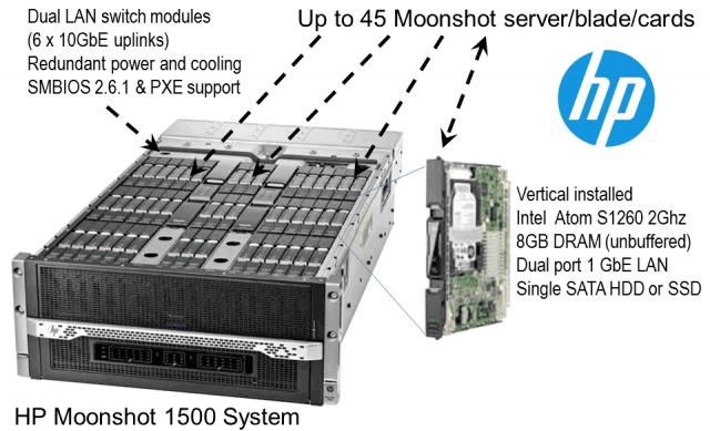 HP MOONSHOT – серверы или новая идеология?