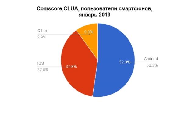 Кто побеждает: iOS или Android?