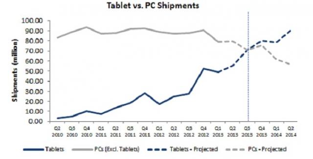 В этом году поставки планшетов превысят продажи ПК