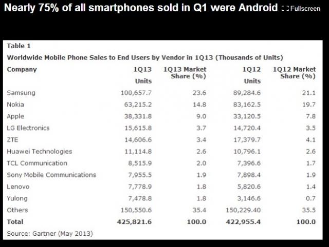 Galaxy S4 будет очень популярным!