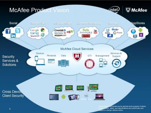 McAfee запускает первый в отрасли кроссплатформенный сервис защиты данных пользователей