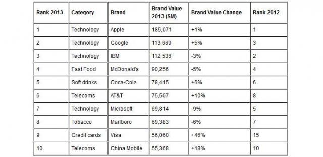 Microsoft занял седьмое место в топ-100 мировых брендов