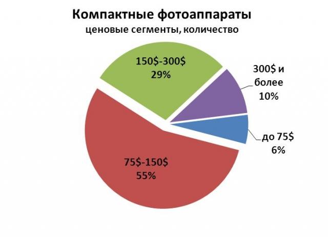Продажи фотоаппаратов в Украине за 2012 и первый квартал 2013 года