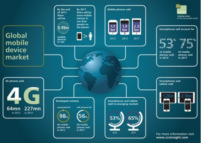 Рынок смартфонов ожидает большое будущее