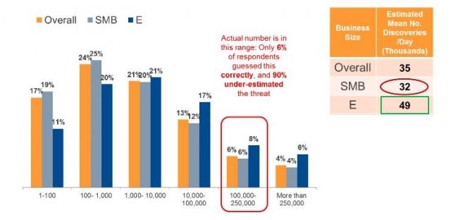 Только 6% компаний понимают истинные масштабы вредоносного ПО