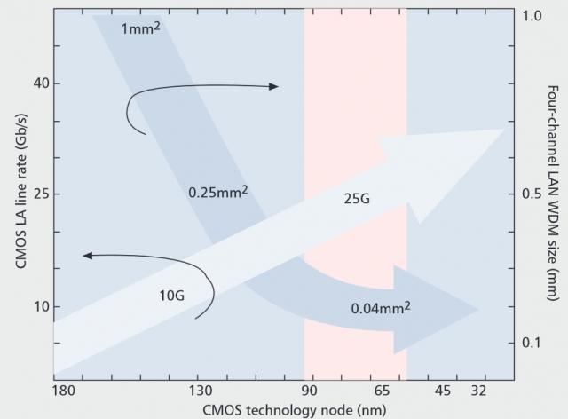 IBM объявили о прорыве в кремниевой фотонике. Барьер 100 ГБ в секунду может быть преодолен