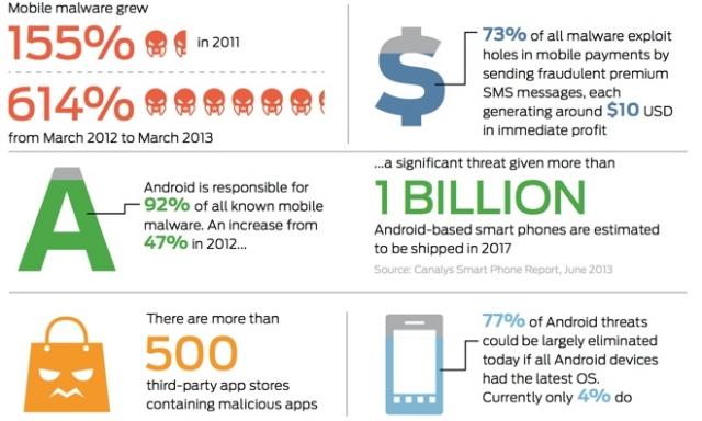 Вредоносные программы для мобильных девайсов выходят из под контроля