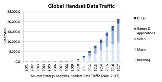 Мобильный трафик к 2017 году возрастет на 300%