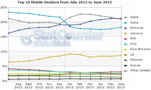 Samsung популярнее для веб-серфинга нежели Apple!