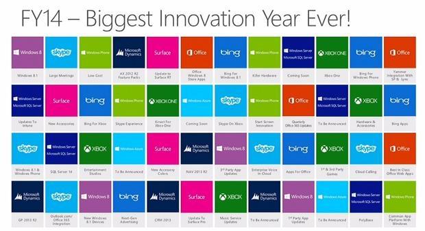 Новая информация о будущем Microsoft Surface, Skype и Windows Phone