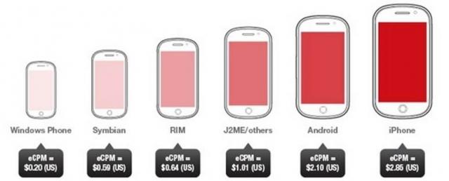 iOS - гигант мобильной рекламы
