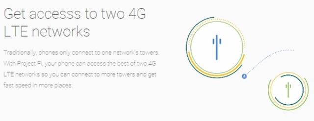 Проект Fi: Google становится оператором виртуальной мобильной связи