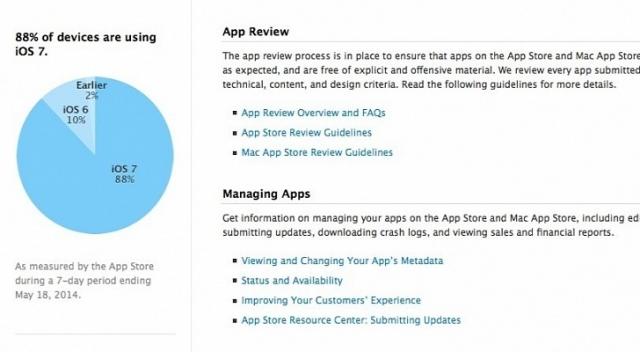 Многие владельцы девайсов Apple не смогут установить iOS 8