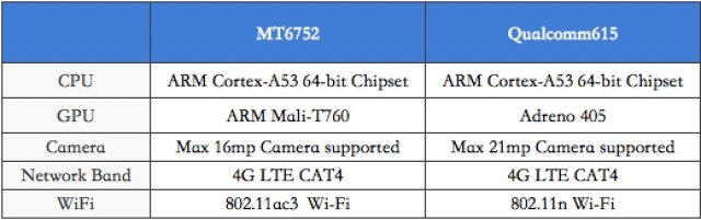 Битва процессоров: Mediatek MT6752 против Snapdragon 615