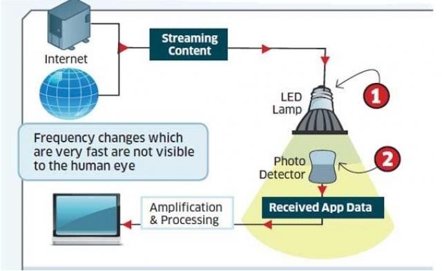 Новые полимеры обеспечивают в 35 раз больше пропускной способности в беспроводных сетях, используя видимый свет