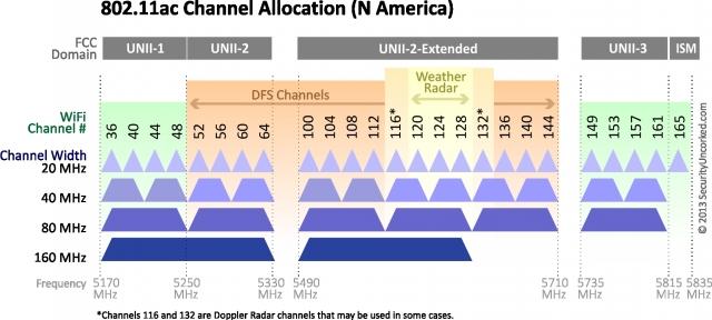 Что такое 802.11ax WiFi, и действительно ли он выдаст скорость 10Gbps?