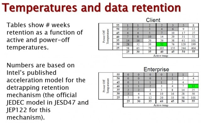 SSD-накопители могут потерять данные после 7 дней без использования