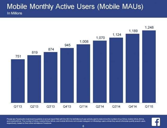 Facebook достиг отметки 1.44 миллиарда активных ежемесячных пользователей и 1.25 миллиарда мобильных пользователей