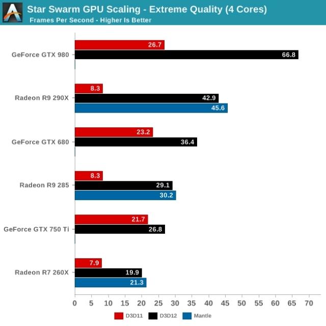 DirectX 12: эксклюзив для Windows 10; Открытое противостояние AMD и Nvidia