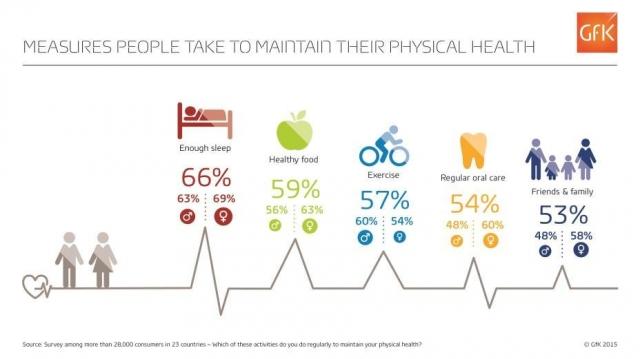 Результати дослідження: сон важливіший за харчування та фізичні вправи для здорового способу життя