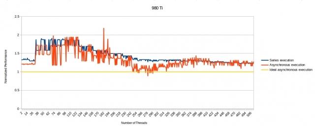 Асинхронные вычисления, AMD, Nvidia и DX12: что мы знаем?