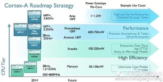 Новые ядра ARM Cortex, созданные с помощью 10- и 16-нанометрового процесса
