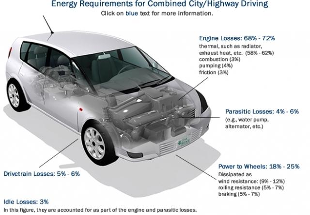 Нанопровод может помочь повысить производительность автомобилей, перерабатывая выхлоп