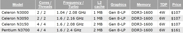 Intel выпустил 14-нм бюджетный чип Braswell