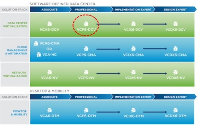 Открыта предварительная запись на обновленные курсы по VMWare