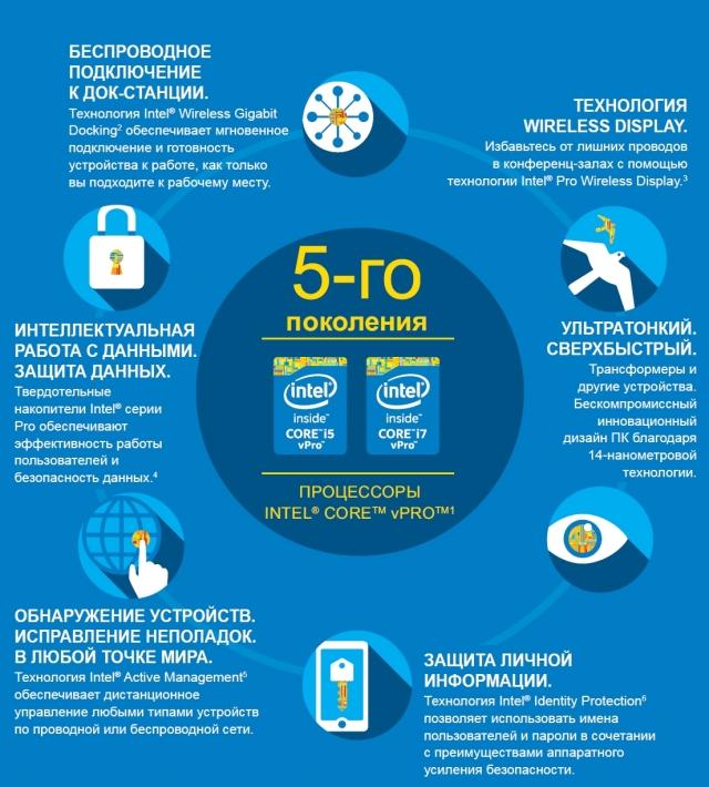 Пятое поколение процессоров Intel Core vPro создано для трансформации рабочих мест