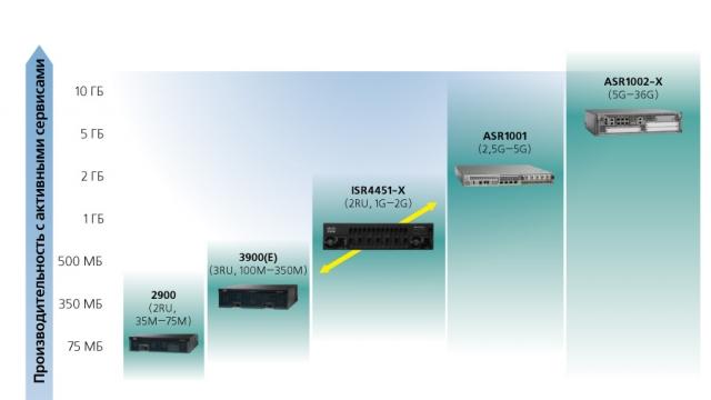 Маршрутизатор Cisco ISR 4451-X