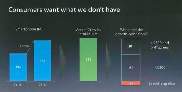 Apple: Покупатели хотят то, чего у нас нет