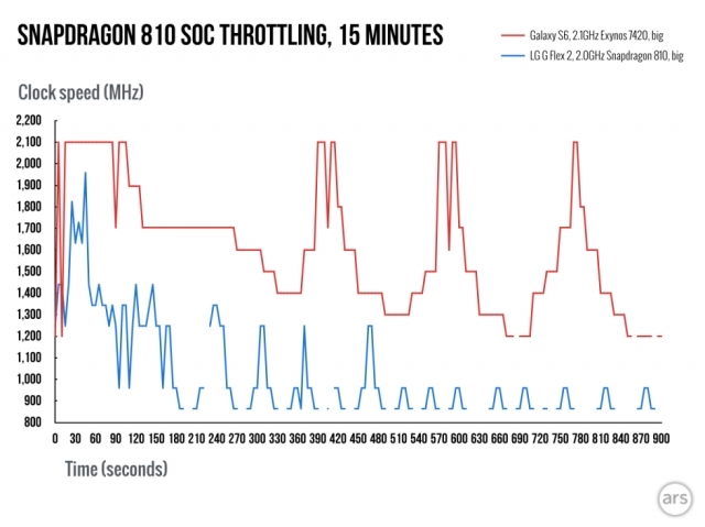 Независимое испытание подтвердило, что у Qualcomm Snapdragon 810 проблемы с температурой