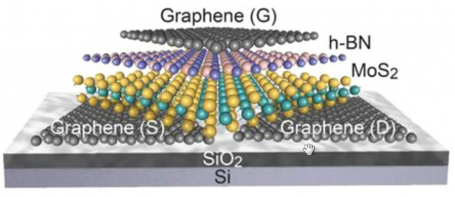 Жареный графен может стать ключом к новым батареям