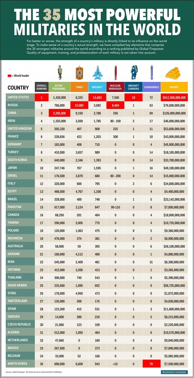 35 сильнейших армий мира