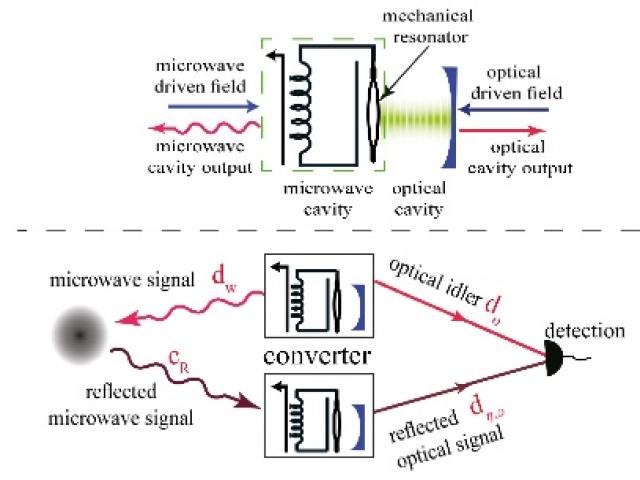 Квантовый радар может обнаруживать самолеты-невидимки, невидимые для обычных радаров