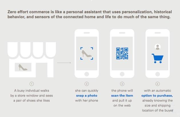 eBay о будущем коммерции: интеграция с носимой электроникой и персональный шоппер