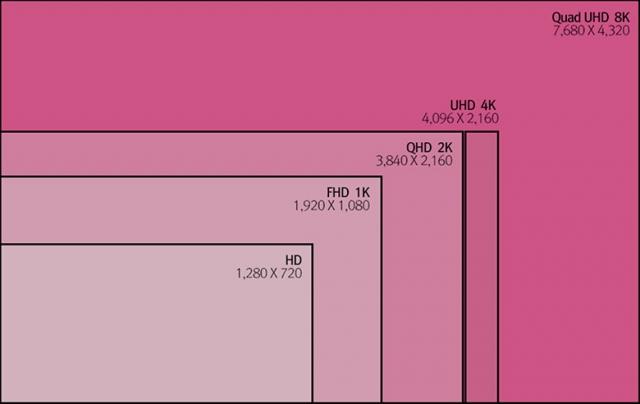 LG сообщают, что Apple могут выпустить iMac с разрешением 8К
