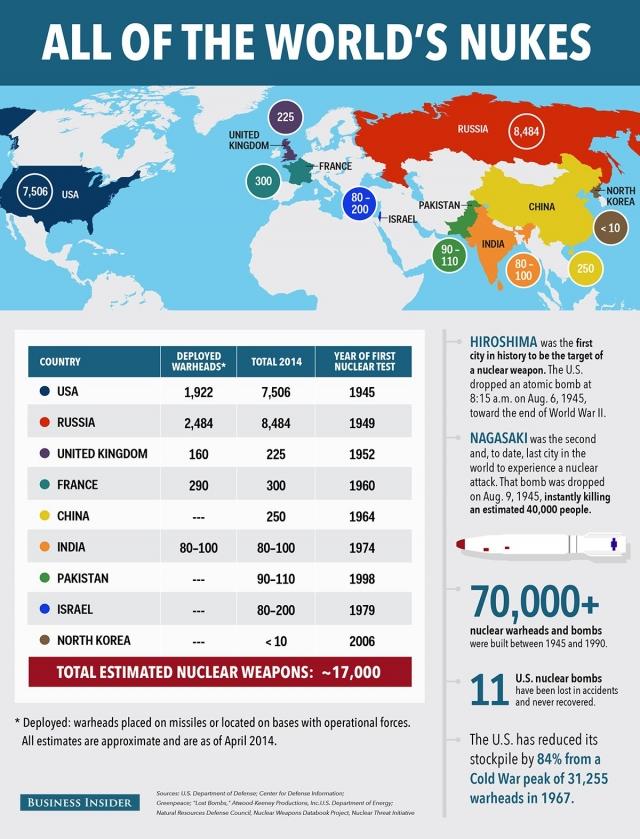 Все 17 000 ядерных боеголовок мира на одной карте