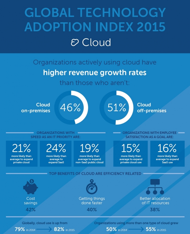 Новое исследование Dell: Global Technology Adoption Index 2015
