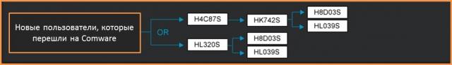 НР MSR: второе поколение маршрутизаторов