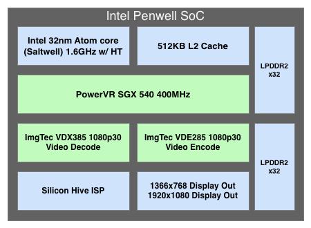 Intel  Medfield SoC - рождение нового лидера?