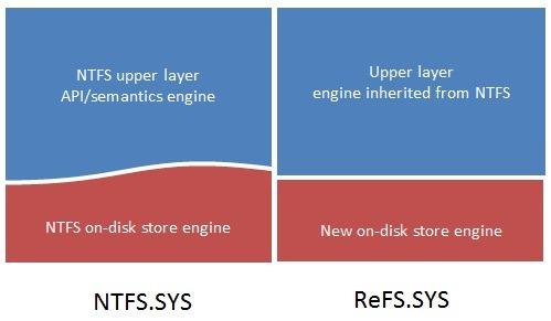 В Windows 8 будет использоваться новая файловая система - ReFS (Resilient File System)
