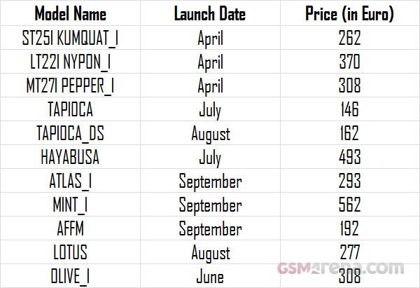 Новые модели смартфонов Sony. Даты выхода и цены