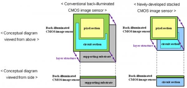Sony анонсировала CMOS сенсоры для цифровых камер нового поколения