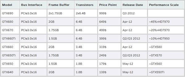 Подробности о линейке видеокарт Nvidia Kepler: 3 ядра, 7 моделей по цене от 140$ до 650$