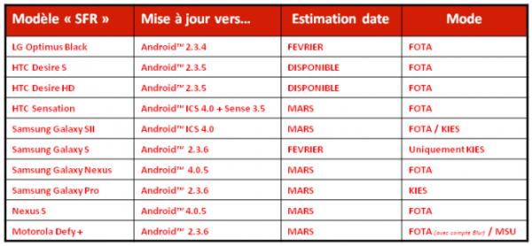 Подтверждение существования Android 4.0.5, план обновления популярных моделей смартфонов